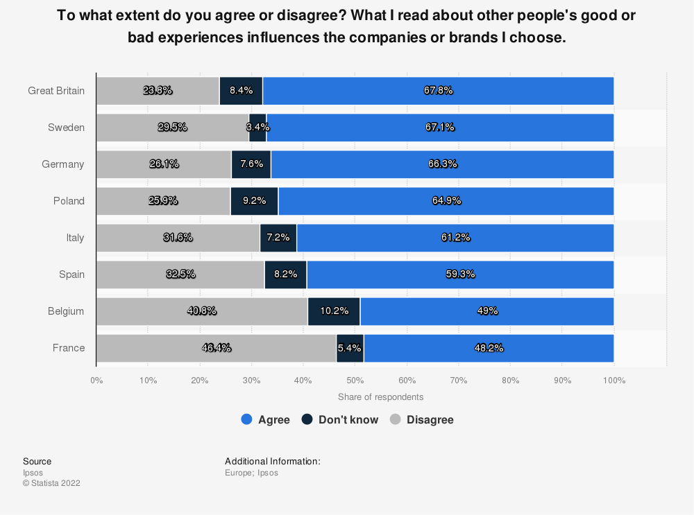 Statistic: To what extent do you agree or disagree? What I read about other people's good or bad experiences influences the companies or brands I choose. | Statista