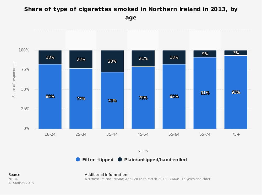 Statistic: Share of type of cigarettes smoked in Northern Ireland in 2013, by age   Statista