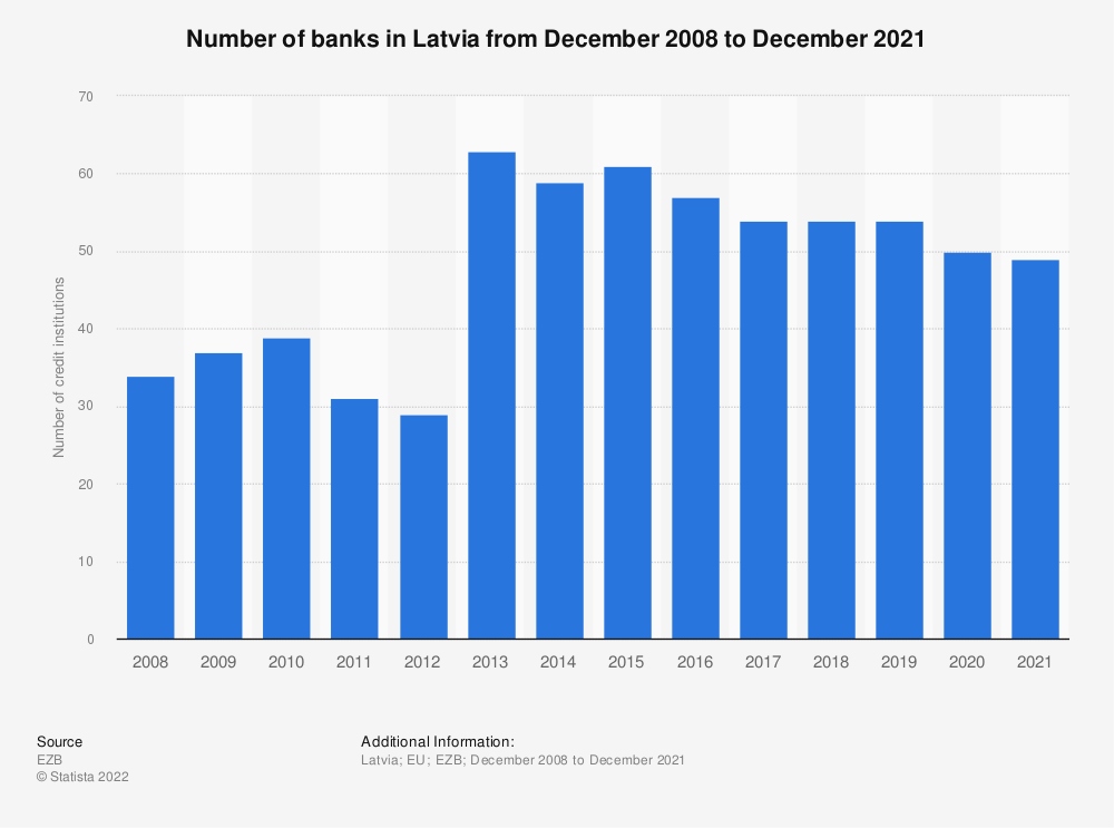Statistic: Number of monetary financial credit institutions in Latvia (EU euro area) from 2008 to 2016 | Statista