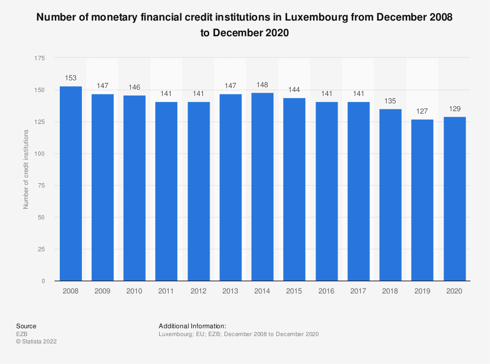 Statistic: Number of monetary financial credit institutions in Luxembourg from December 2008 to December 2020 | Statista