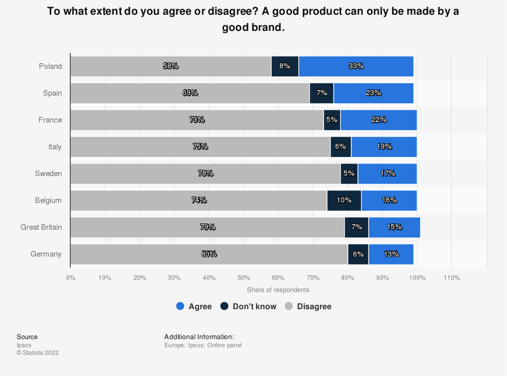 Statistic: To what extent do you agree or disagree? A good product can only be made by a good brand. | Statista
