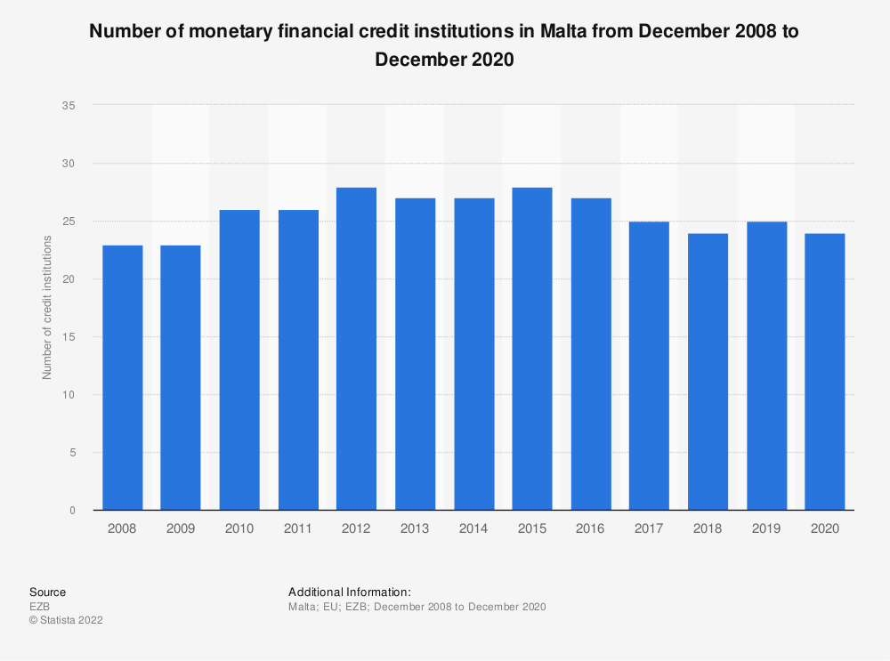 Statistic: Number of monetary financial credit institutions in Malta (EU euro area) from December 2008 to December 2019 | Statista