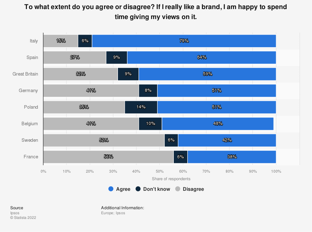 Statistic: To what extent do you agree or disagree? If I really like a brand, I am happy to spend time giving my views on it. | Statista