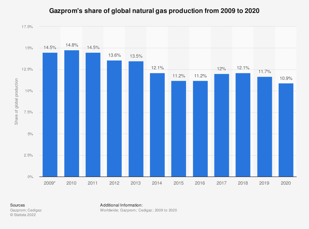 Statistic: Gazprom's share of global natural gas production from 2009 to 2018 | Statista