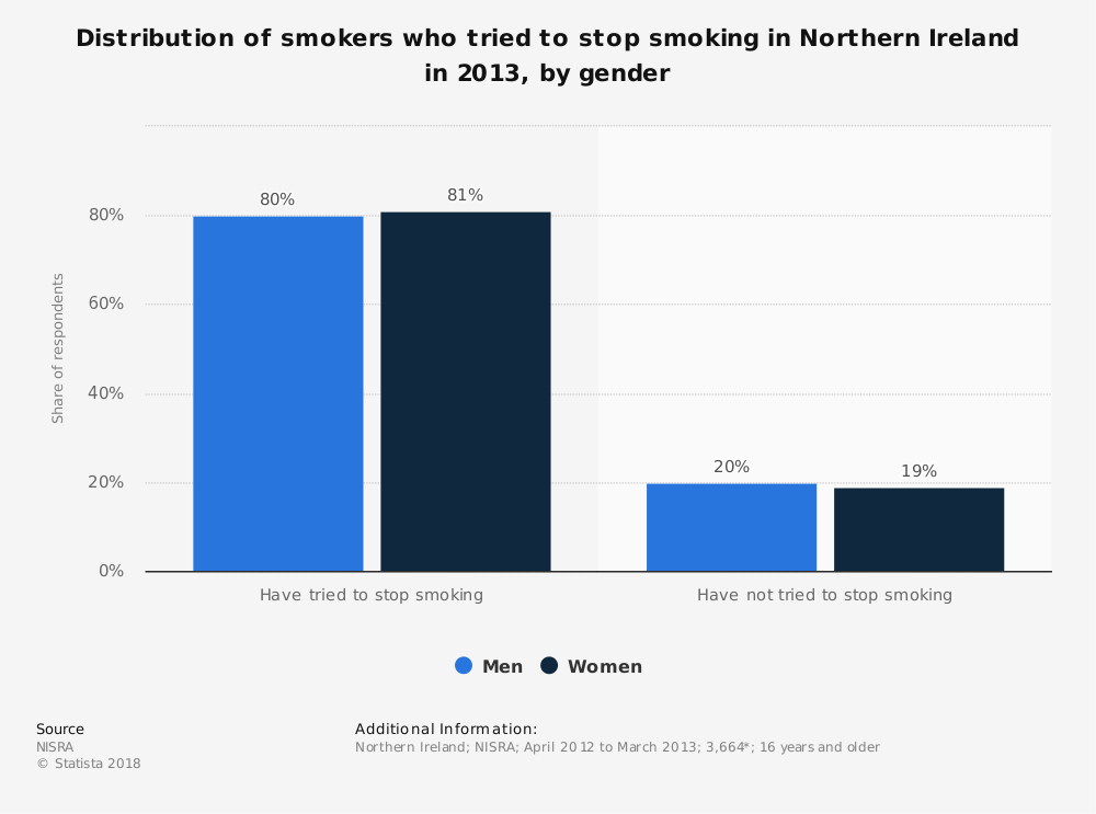 Statistic: Distribution of smokers who tried to stop smoking in Northern Ireland in 2013, by gender | Statista
