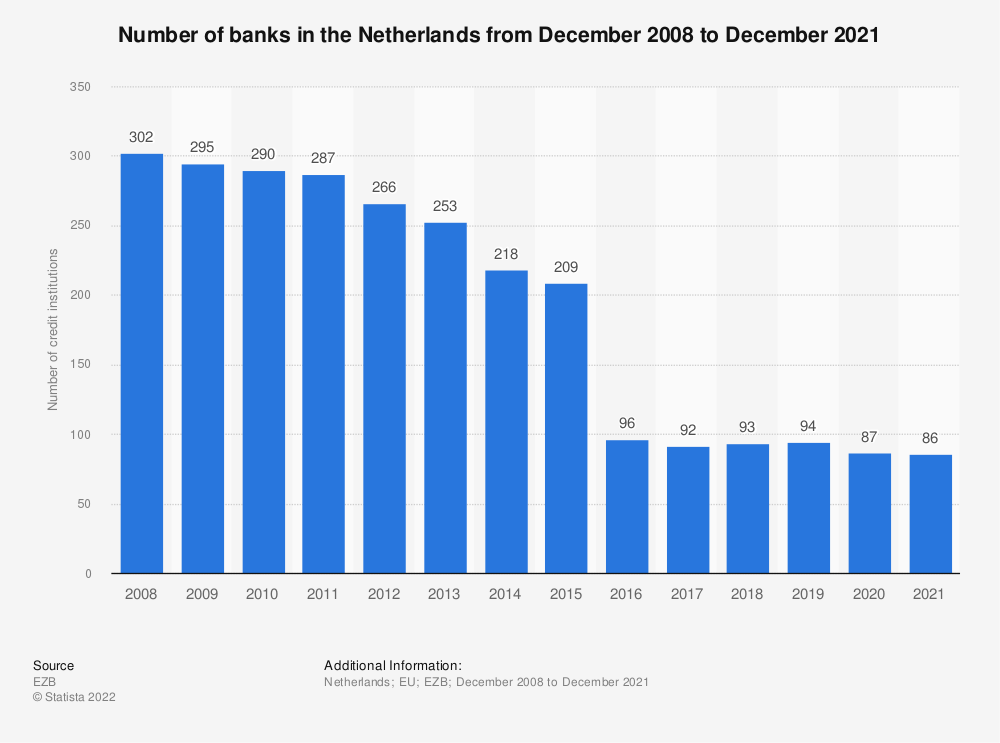 Statistic: Number of monetary financial credit institutions in the Netherlands (EU euro area) from 2008 to 2016 | Statista