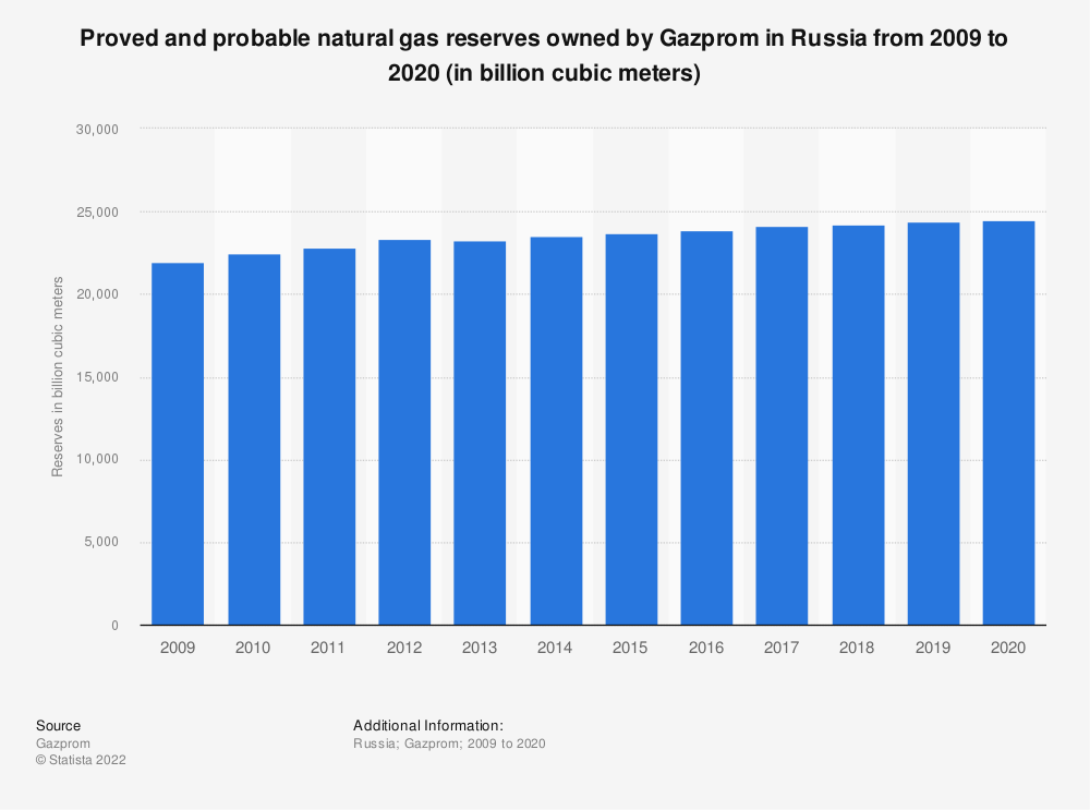 Statistic: Proved and probable natural gas reserves owned by Gazprom in Russia from 2009 to 2019 (in billion cubic meters) | Statista