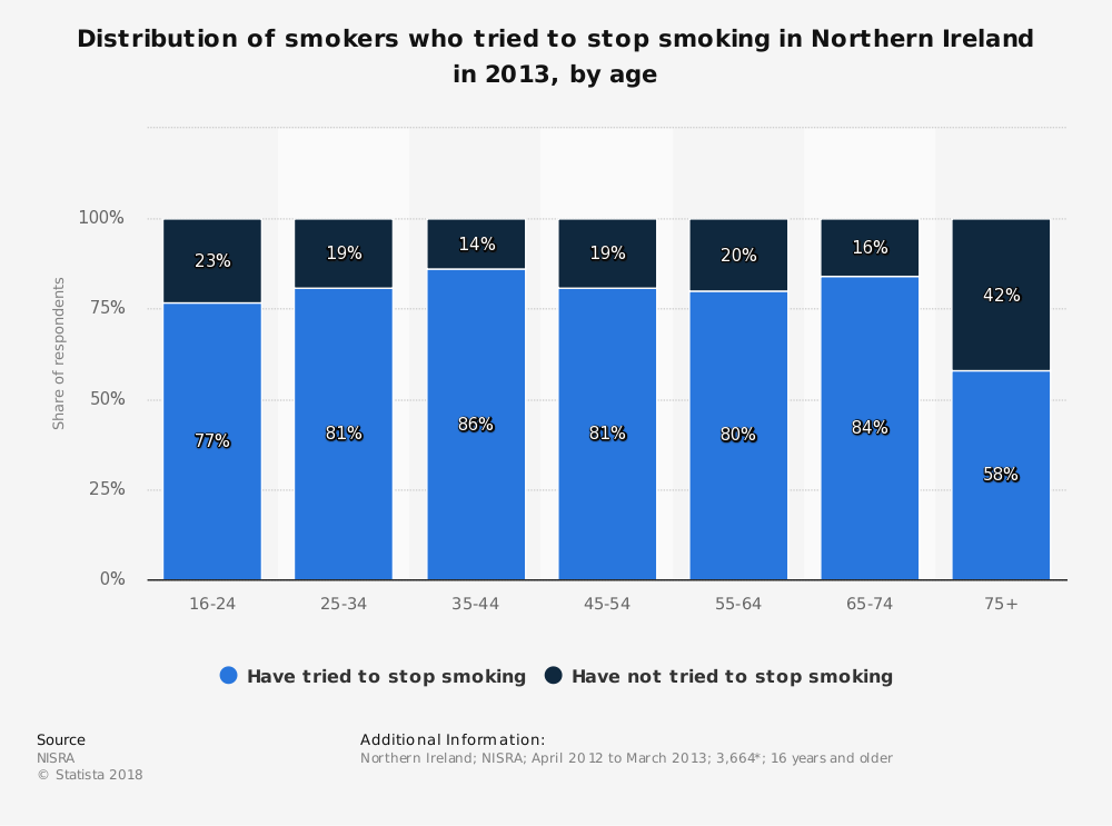 Statistic: Distribution of smokers who tried to stop smoking in Northern Ireland in 2013, by age | Statista