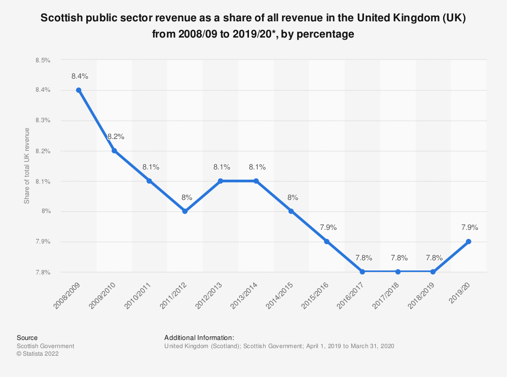 Statistic: Scottish public sector revenue as a share of all revenue in the United Kingdom (UK) from 2008/09 to 2018/19*, by percentage | Statista