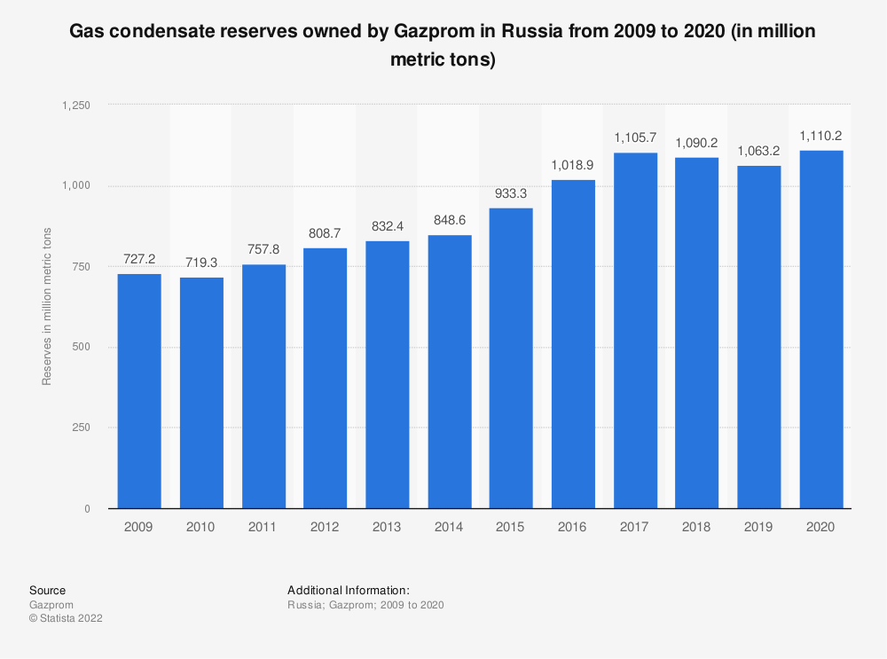 Statistic: Gas condensate reserves owned by Gazprom in Russia from 2009 to 2018 (in million metric tons)* | Statista