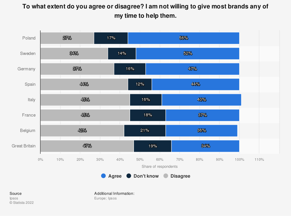 Statistic: To what extent do you agree or disagree? I am not willing to give most brands any of my time to help them.   Statista