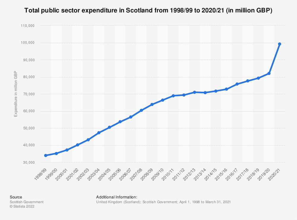 Statistic: Total public sector expenditure in Scotland from 2010/11 to 2019/20 (in million GBP)* | Statista
