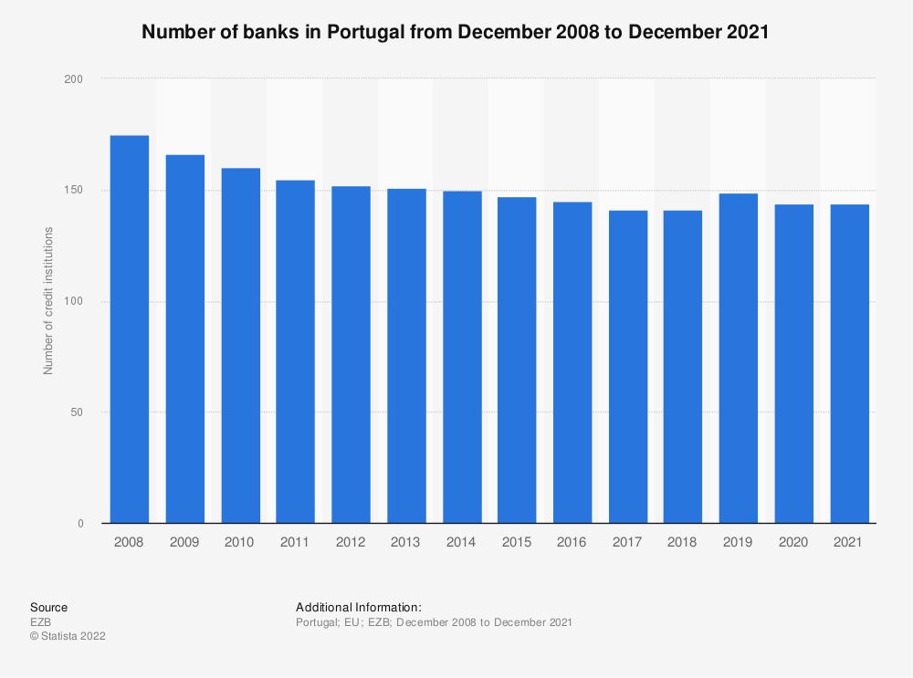 Statistic: Number of monetary financial credit institutions in Portugal (EU euro area) from 2008 to 2016 | Statista