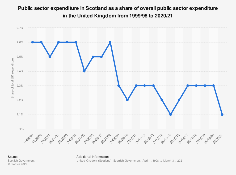 Statistic: Scottish public sector expenditure as a share of all expenditure in the United Kingdom (UK) from 2007/08  to 2017/18* | Statista