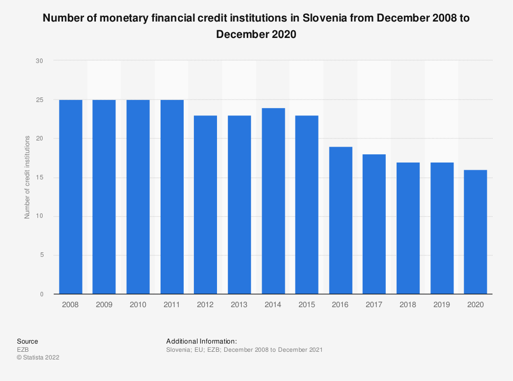 Statistic: Number of monetary financial credit institutions in Slovenia (EU euro area) from 2008 to 2016 | Statista
