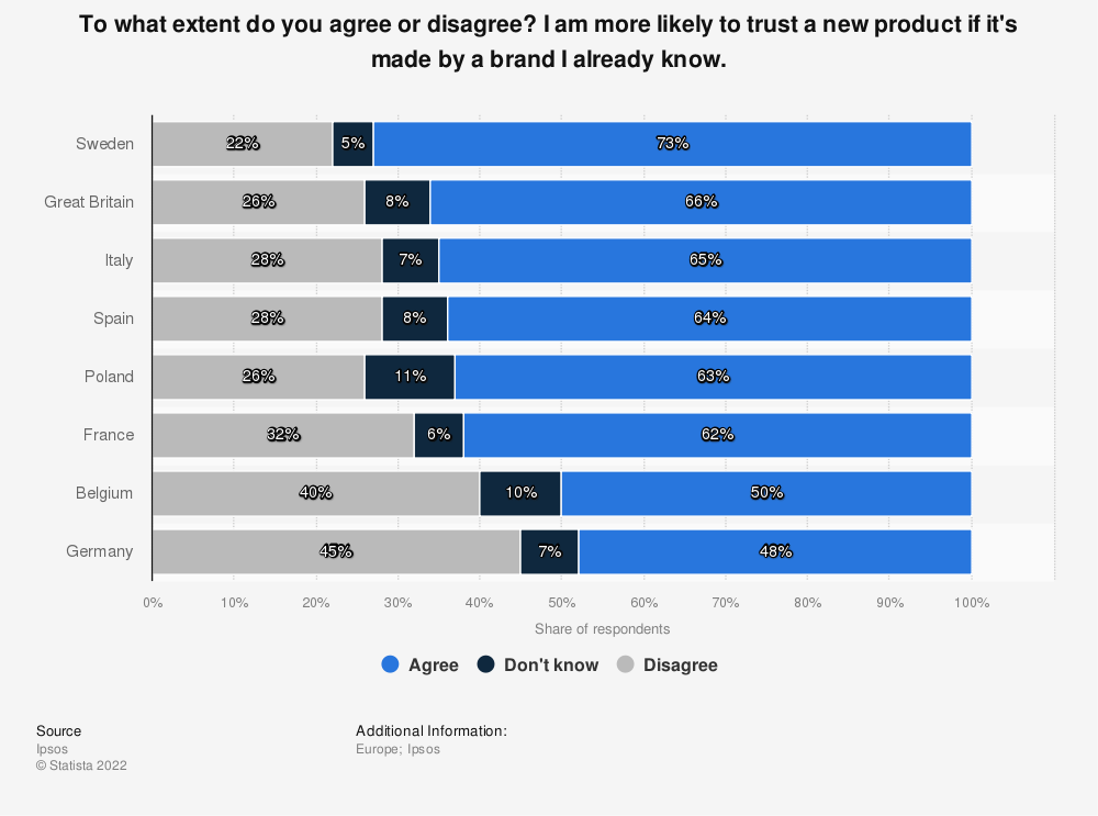 Statistic: To what extent do you agree or disagree? I am more likely to trust a new product if it's made by a brand I already know. | Statista