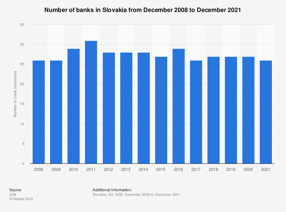 Statistic: Number of monetary financial credit institutions in Slovakia (EU euro area) from 2008 to 2016 | Statista