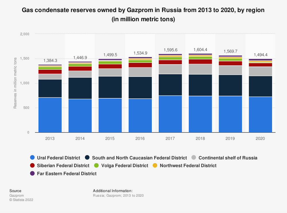 Statistic: Gas condensate reserves owned by Gazprom in Russia from 2013 to 2019, by region (in million metric tons) | Statista