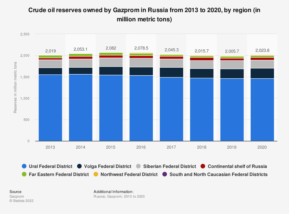 Statistic: Crude oil reserves owned by Gazprom in Russia from 2013 to 2019, by region (in million metric tons) | Statista