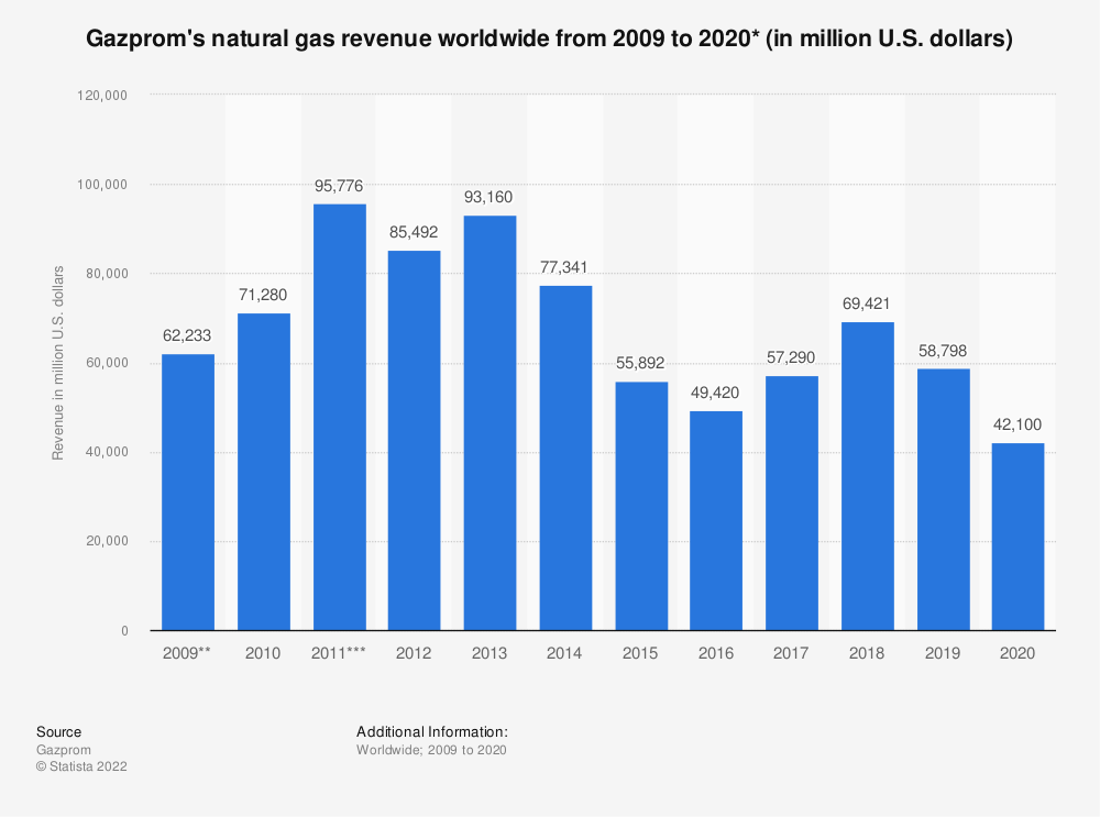 Statistic: Gazprom's natural gas revenue worldwide from 2009 to 2018 (in million U.S. dollars)* | Statista