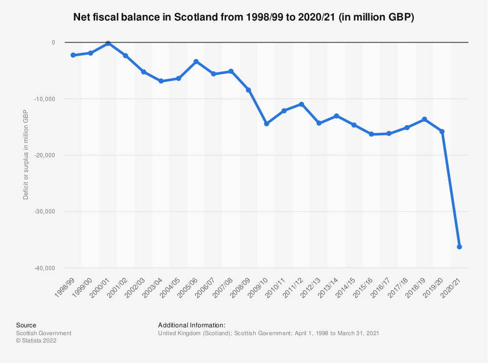 Statistic: Current budget balance in Scotland from 2010/11 to 2018/19 (in million GBP)* | Statista