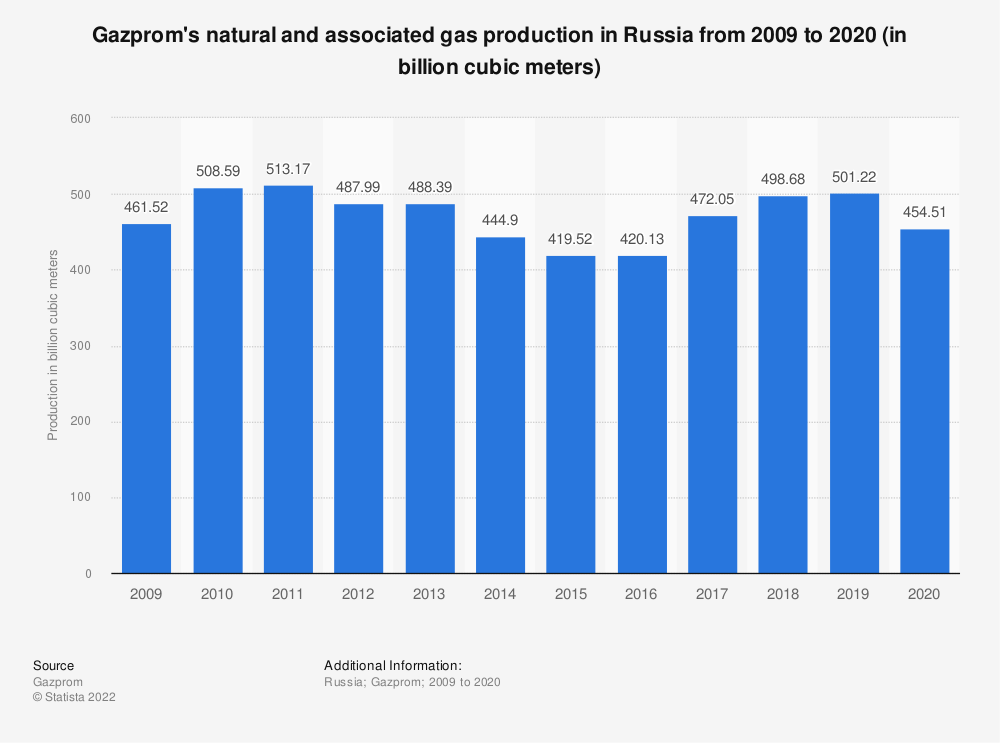 Statistic: Gazprom's natural and associated gas production in Russia from 2009 to 2019 (in billion cubic meters) | Statista