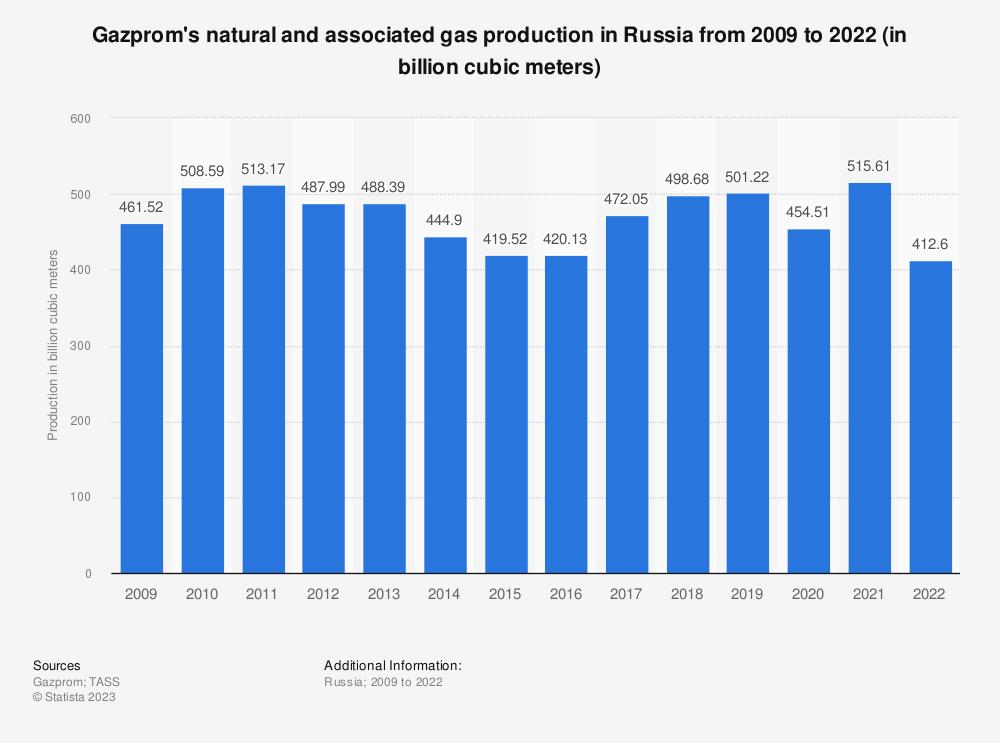 Еврокомиссия намерена помочь Украине закупить необходимые объемы газа - Цензор.НЕТ 4655