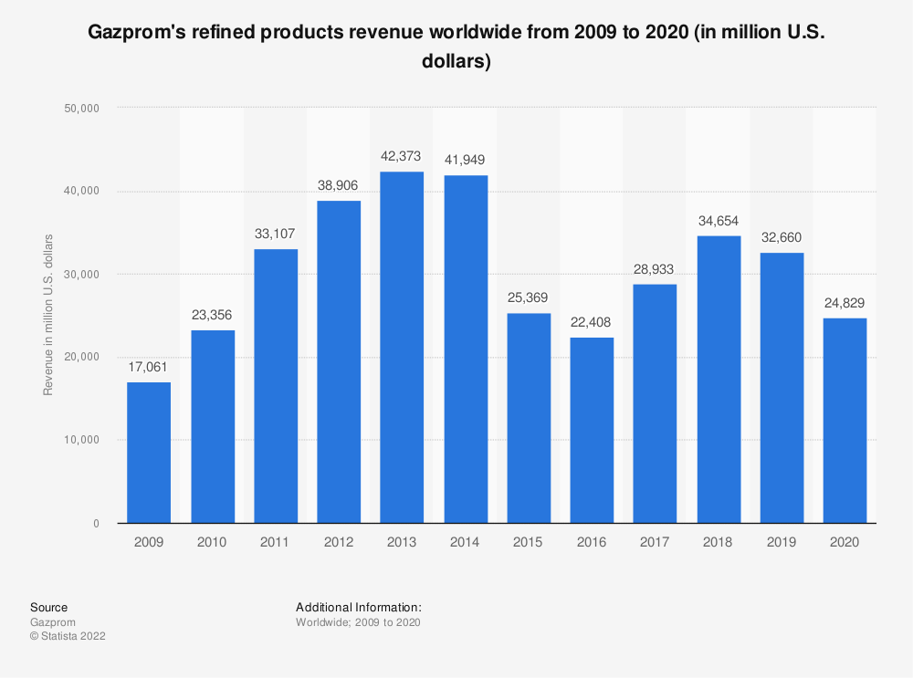 Statistic: Gazprom's refined products revenue worldwide from 2009 to 2018 (in million U.S. dollars) | Statista