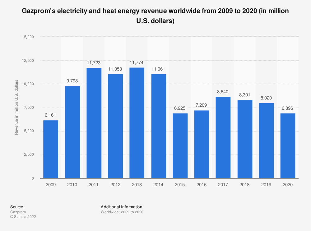 Statistic: Gazprom's electricity and heat energy revenue worldwide from 2009 to 2018 (in million U.S. dollars) | Statista