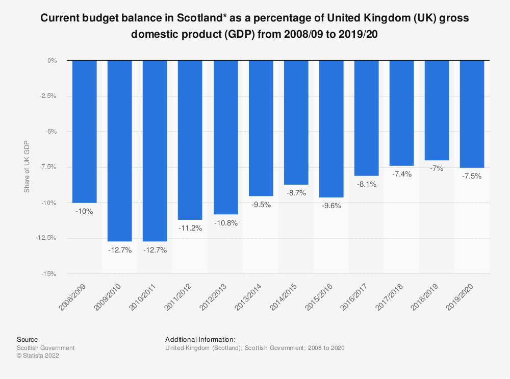 Statistic: Current budget balance in Scotland* as a percentage of United Kingdom (UK) gross domestic product (GDP) from 2008/09 to 2018/19 | Statista
