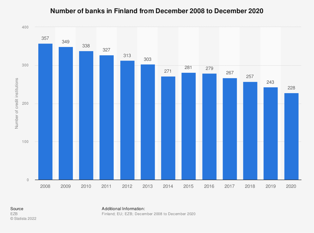 Statistic: Number of monetary financial credit institutions in Finland (EU euro area) from 2008 to 2016 | Statista