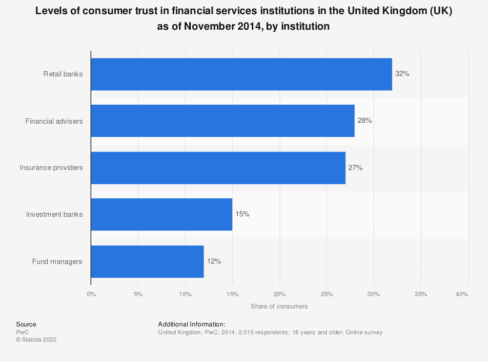 Statistic: Levels of consumer trust in financial services institutions in the United Kingdom (UK) as of November 2014, by institution  | Statista