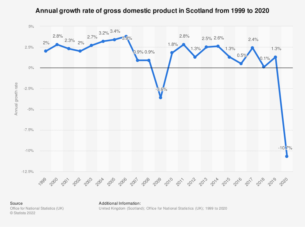 Statistic: Gross domestic product (GDP) of Scotland (excluding North Sea GDP) from 2011/2012 to 2016/2017 (in million GBP) | Statista