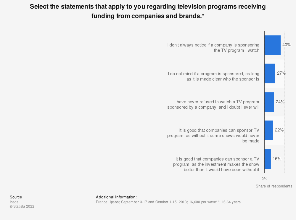 Statistic: Select the statements that apply to you regarding television programs receiving funding from companies and brands.* | Statista