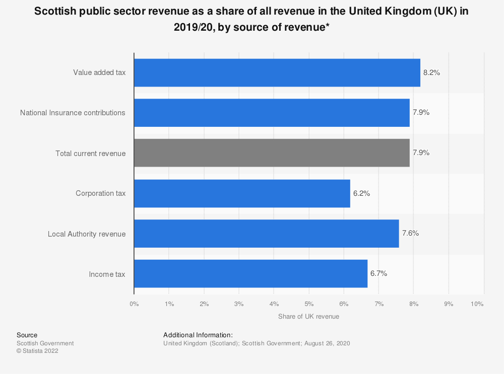 Statistic: Scottish public sector revenue as a share of all revenue in the United Kingdom (UK) in 2019/20, by source of revenue* | Statista