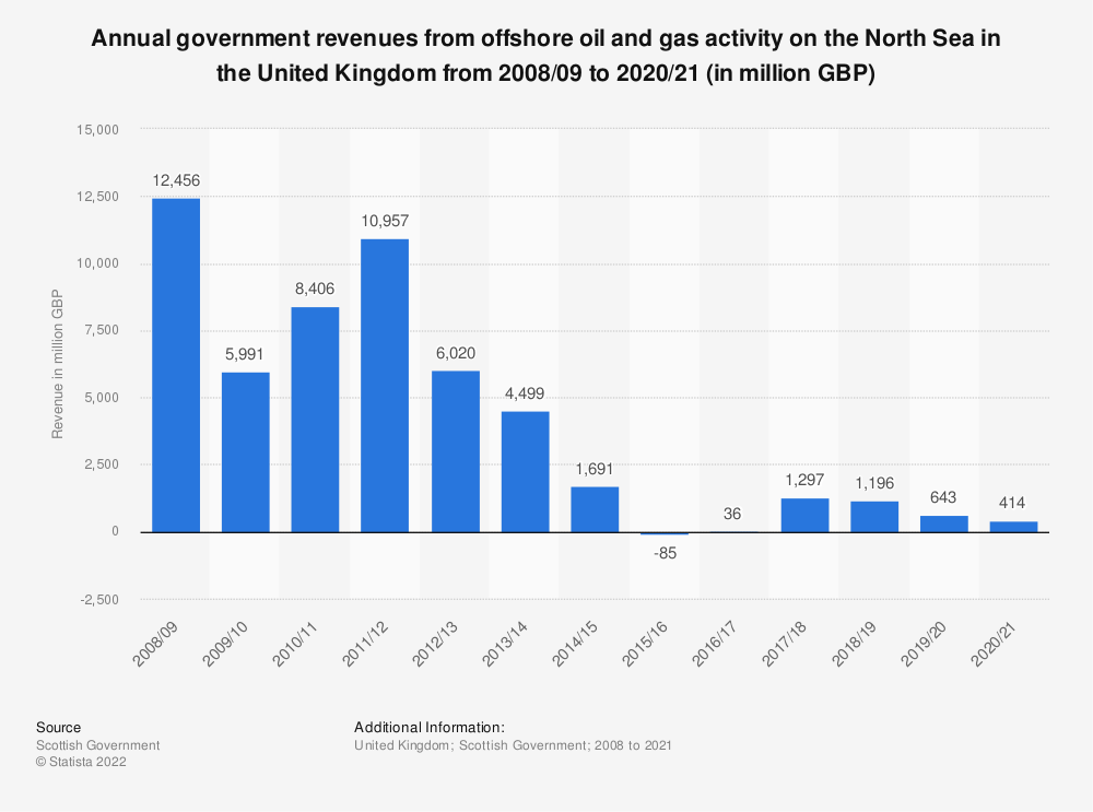 Statistic: Annual government revenues from offshore oil and gas activity on the North Sea in the United Kingdom (UK) from 2008/09 to 2018/19* (in million GBP) | Statista