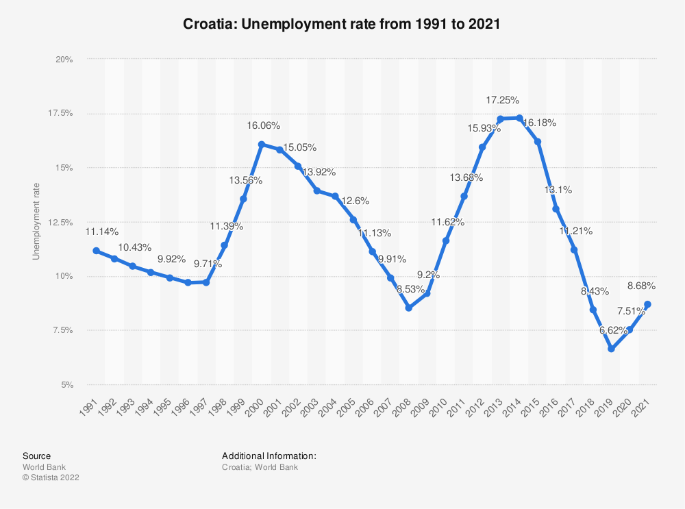 Statistic: Croatia: Unemployment rate from 1999 to 2019 | Statista
