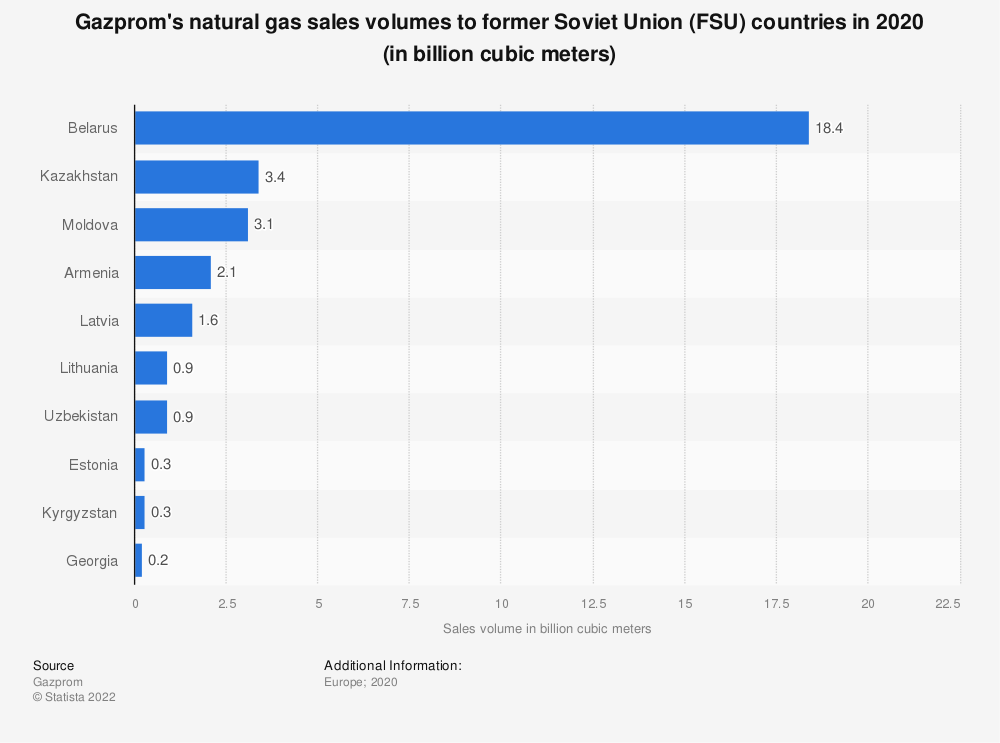Statistic: Gazprom's natural gas sales volumes to former Soviet Union (FSU) countries in 2018 (in billion cubic meters) | Statista