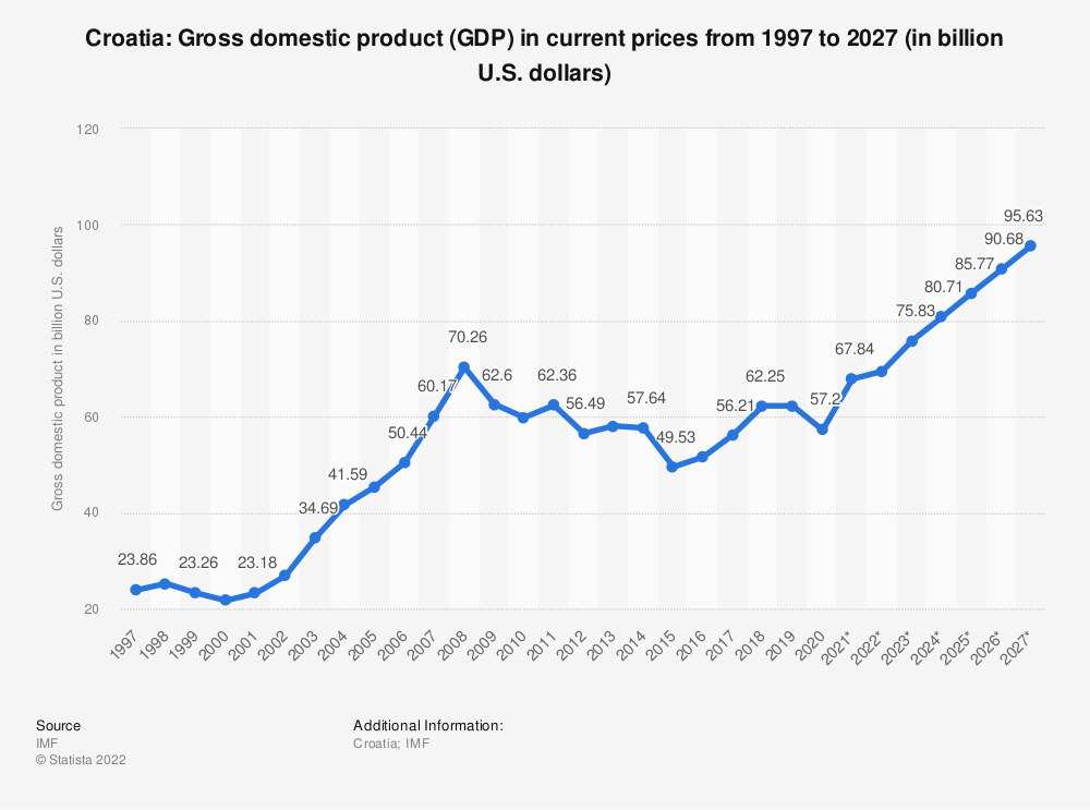 Statistic: Croatia: Gross domestic product (GDP) in current prices from 1996 to 2026 (in billion U.S. dollars) | Statista