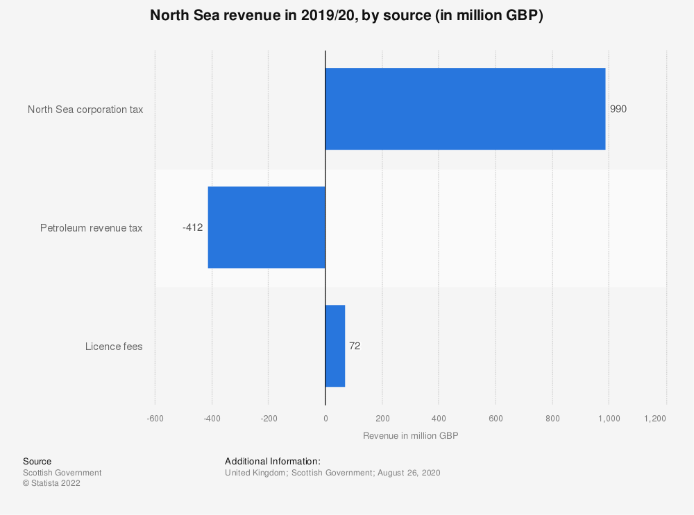 Statistic: North Sea revenue in 2018/19, by source (in million GBP) | Statista