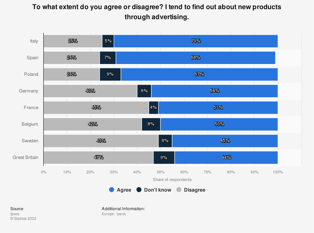 Statistic: To what extent do you agree or disagree? I tend to find out about new products through advertising. | Statista