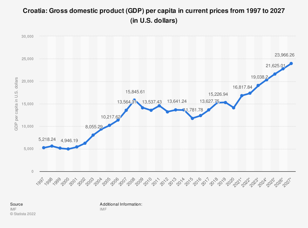 Statistic: Croatia: Gross domestic product (GDP) per capita in current prices from 2014 to 2024 (in U.S. dollars) | Statista