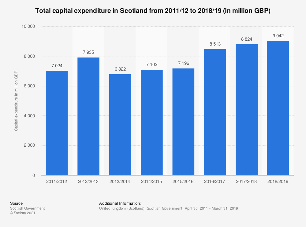 Statistic: Total capital expenditure in Scotland from 2011/12 to 2016/18 (in million GBP) | Statista