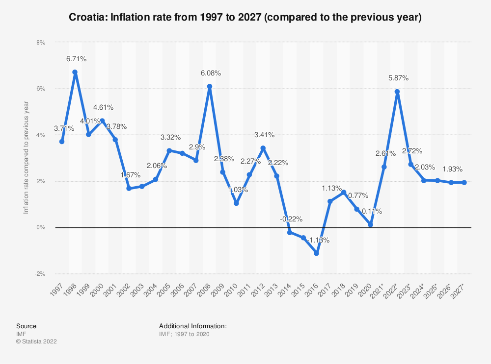 Statistic: Croatia: Inflation rate from 2014 to 2024 (compared to the previous year) | Statista
