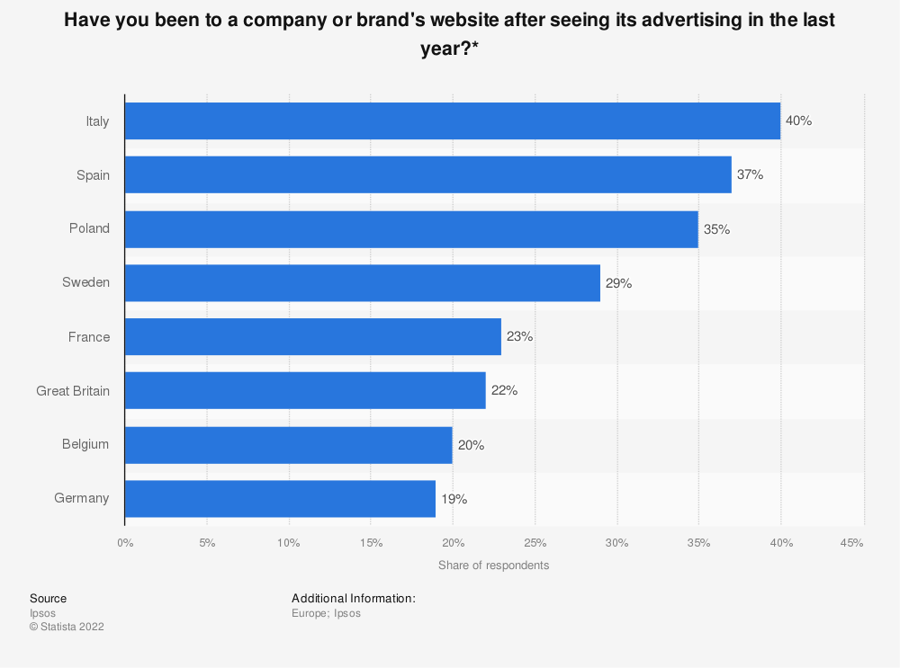 Statistic: Have you been to a company or brand's website after seeing its advertising in the last year?* | Statista