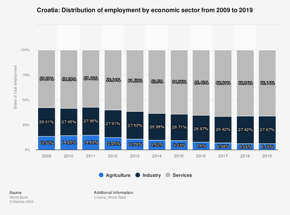 Statistic: Croatia: Distribution of employment by economic sector from 2009 to 2019 | Statista