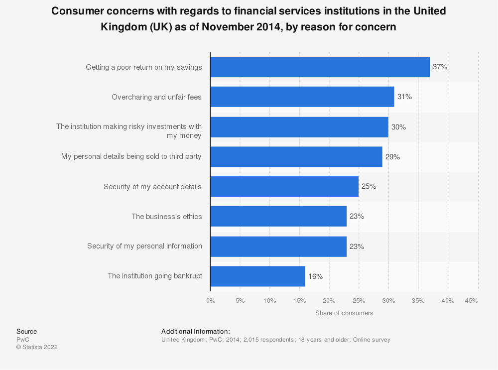 Statistic: Consumer concerns with regards to financial services institutions in the United Kingdom (UK) as of November 2014, by reason for concern | Statista