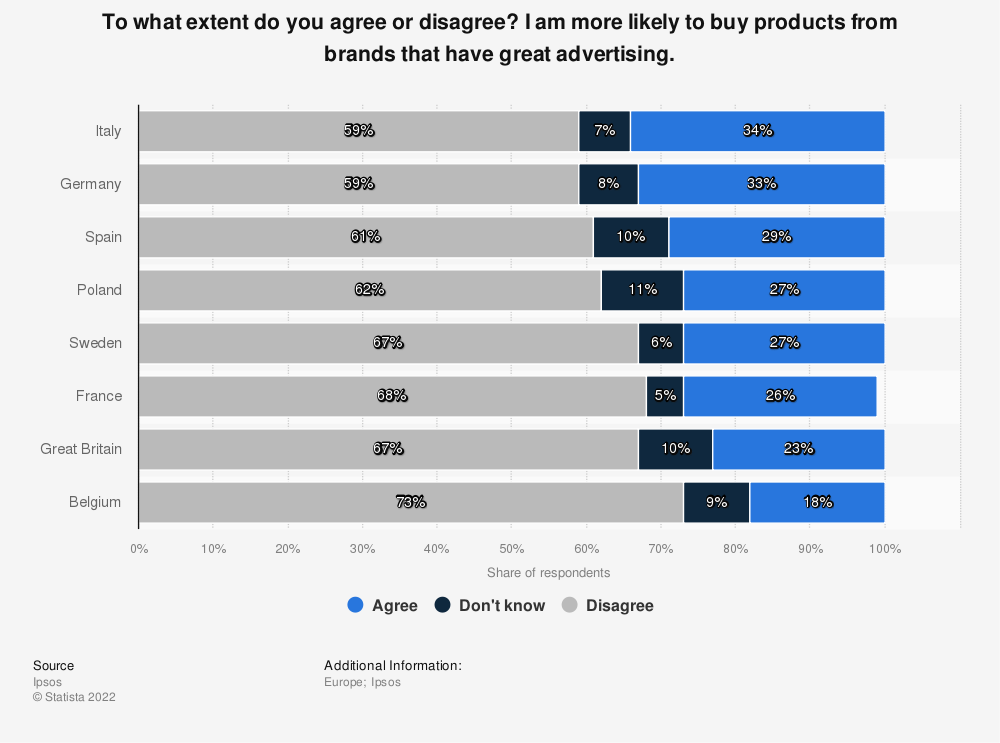 Statistic: To what extent do you agree or disagree? I am more likely to buy products from brands that have great advertising.   Statista