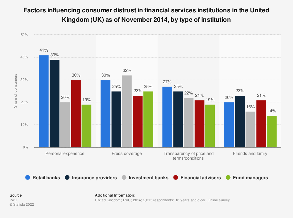 Statistic: Factors influencing consumer distrust in financial services institutions in the United Kingdom (UK) as of November 2014, by type of institution  | Statista