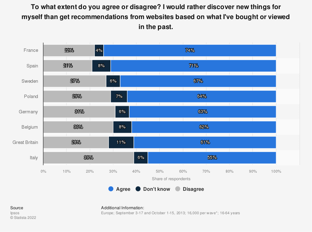 Statistic: To what extent do you agree or disagree? I would rather discover new things for myself than get recommendations from websites based on what I've bought or viewed in the past. | Statista